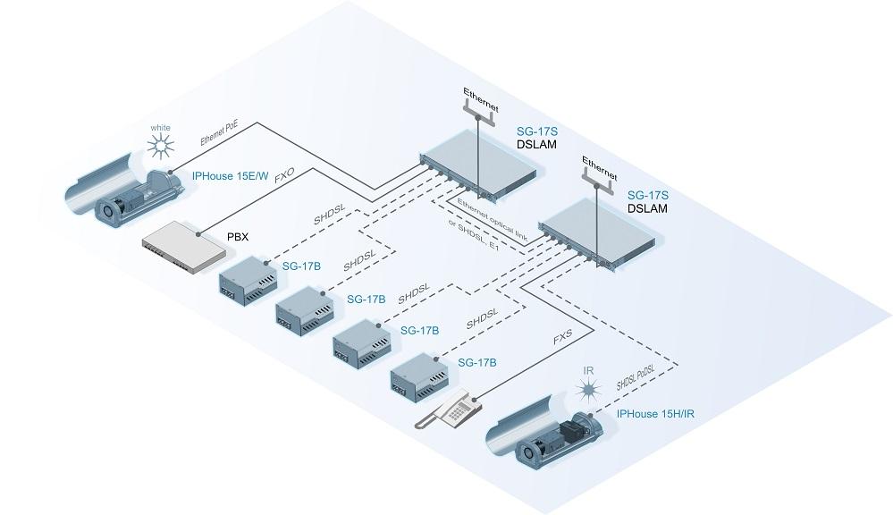 Подключение разнотипного оборудования к узлам центрального доступа