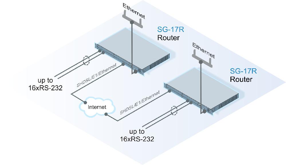 Передача RS-232 через IP