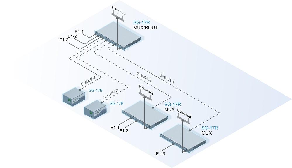 Подключение Ethernet и E1 оборудования к центральному узлу через  SHDSL