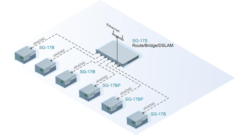 Подключение Ethernet устройств к центральному узлу через SHDSL