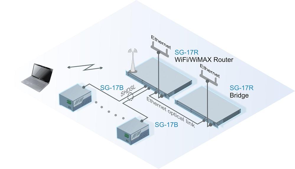 Подключение узла центрального доступа к вышестоящим сетям