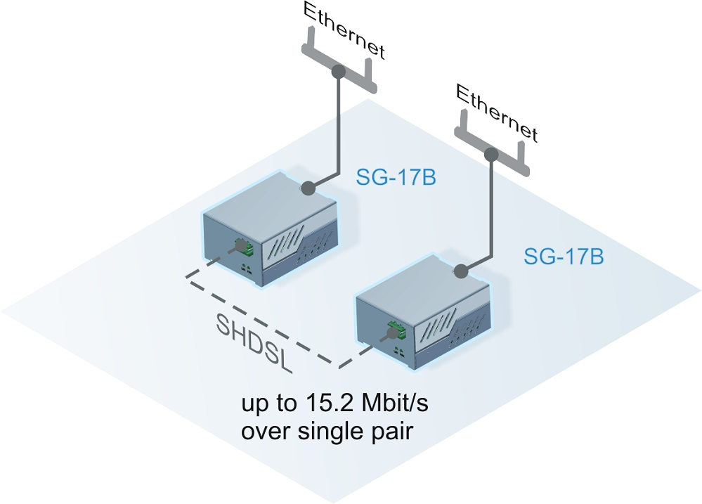 Подключение Ethernet устройств через SHDSL