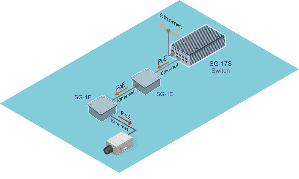 Удлинитель Ethernet PoE