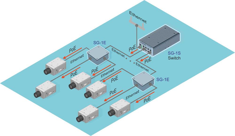 Расширитель портов Ethernet PoE