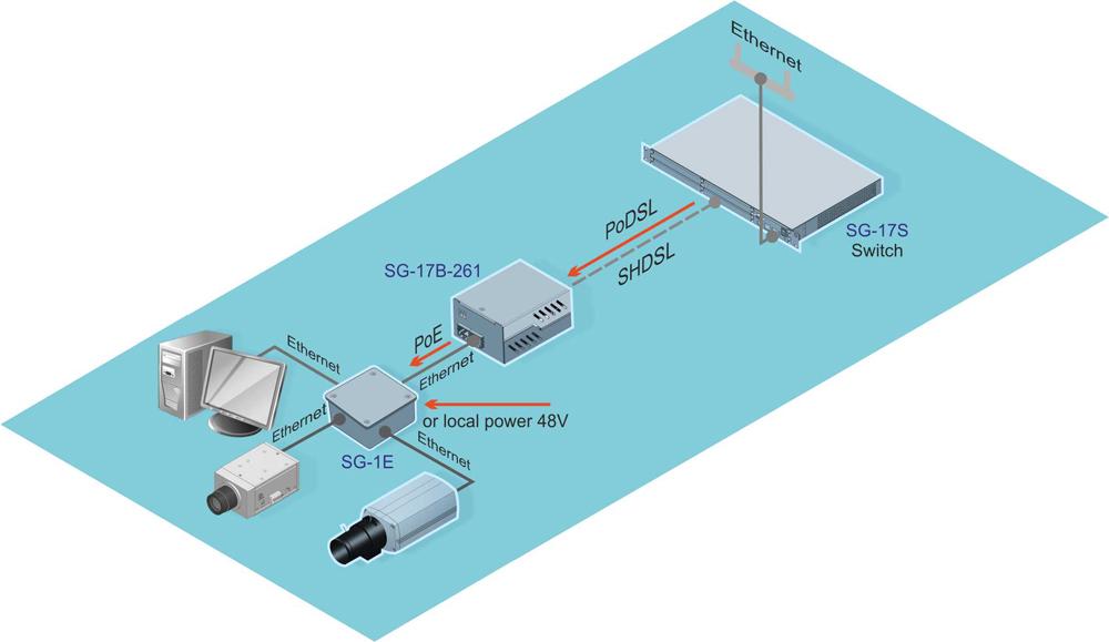 Коммутатор Ethernet с приемом питания PoE