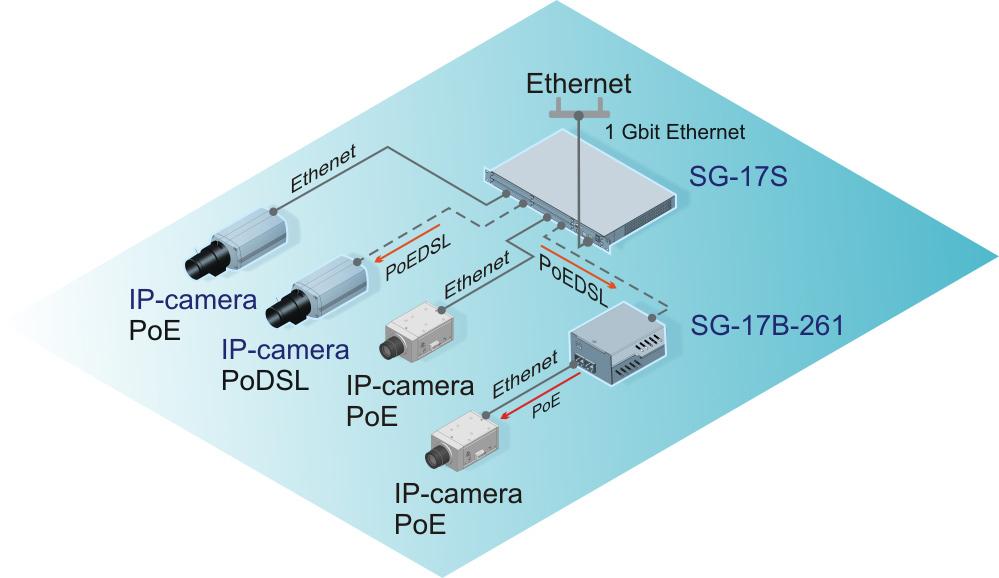 Подключение IP-камер через Ethernet и SHDSL