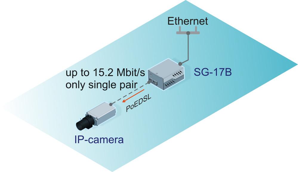 Подключение IP-камеры с SHDSL интерфейсом