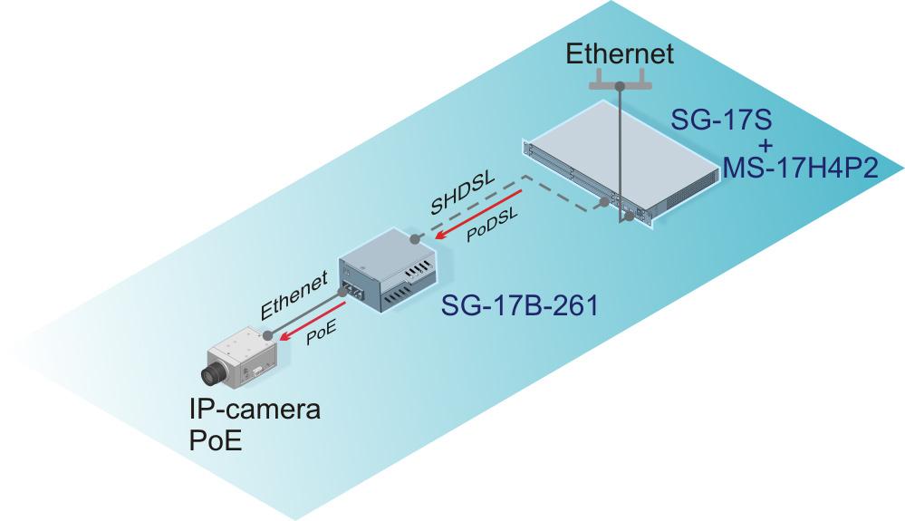 Подключение IP-камер через SHDSL