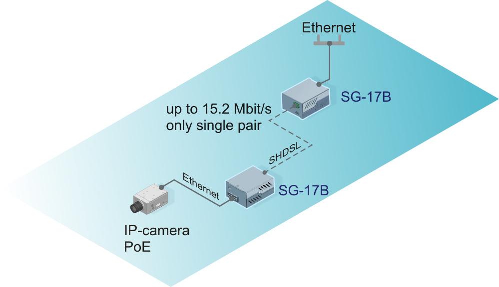 Подключение IP-камеры через SHDSL