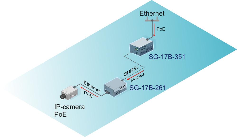 Технология PoDSL