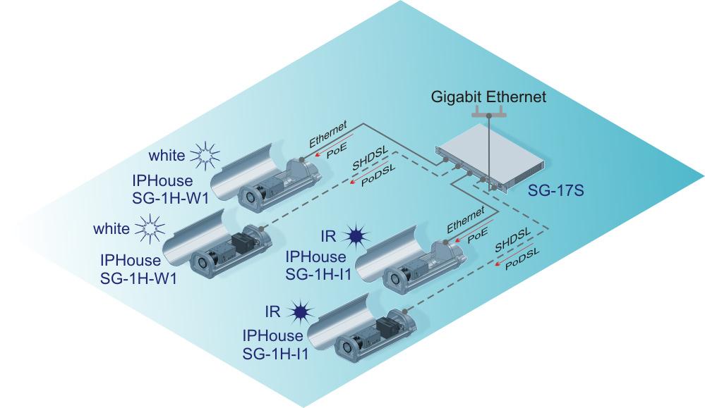 Подключение термокожухов PoE через Ethernet и SHDSL
