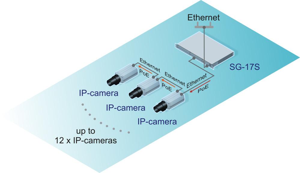 Подключение IP-камер в режиме транзитного питания PoE