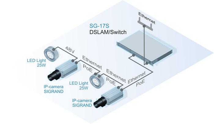 Подключение прожекторов в режиме транзитного питания PoE