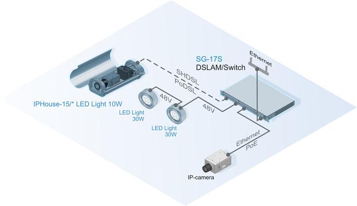 Подключение прожекторов в режиме транзитного питания PoE и через SHDSL